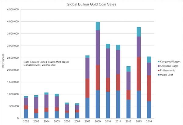 Cách đầu tư vàng hiệu quả là canh thời điểm mua vàng khi mọi thứ vẫn còn trong trạng thái yên ắng