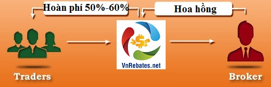 Dịch vụ Forex Rebates - VnRebates
