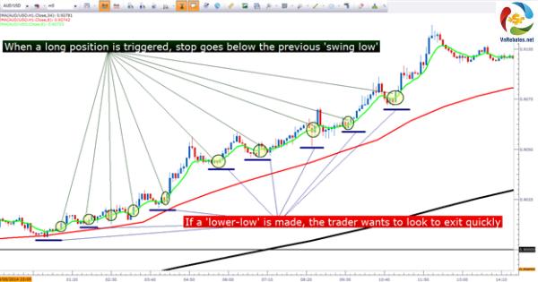Indicator là gì và đường trung bình động MA