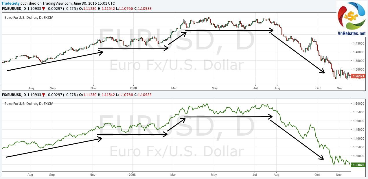Thông tin về FX