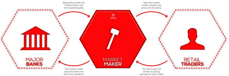 Market Maker trong Forex là gì?