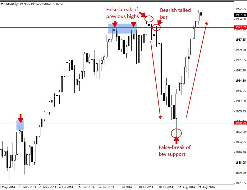 Tín hiệu giao dịch S&P