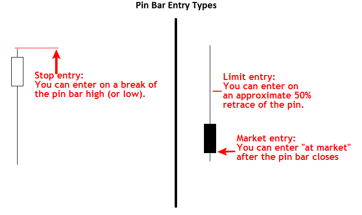 pin bar trading entry types