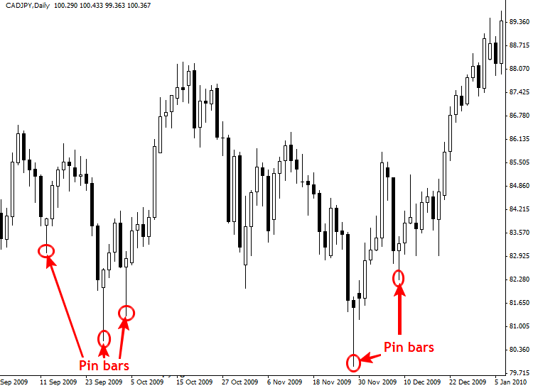 pin bar trading example