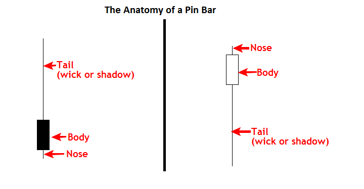pin bar trading strategy
