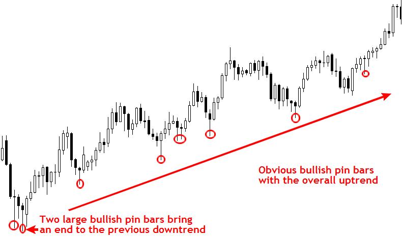 mẫu hình Price Action : Pin bar strategy