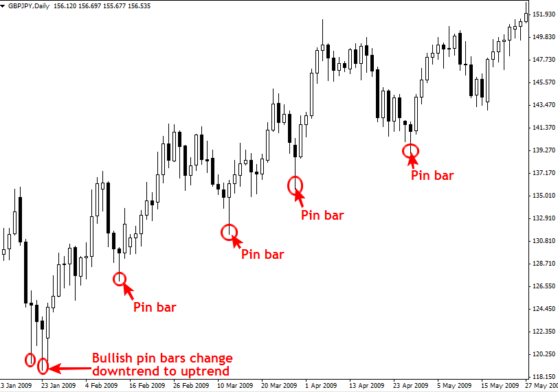 pin bars in trend