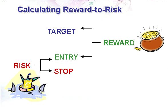 Tỷ lệ Risk-Reward trong Forex
