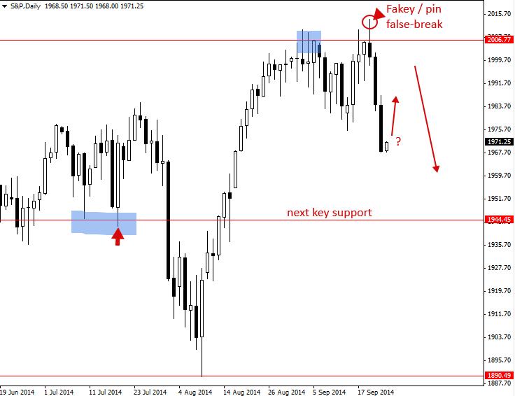 Tín hiệu giao dịch S&P ngày 24/09/2014