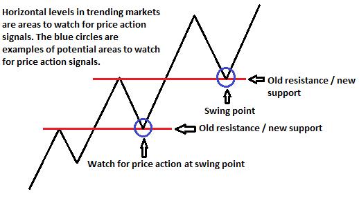 Giao dịch tại điểm sóng và Price action