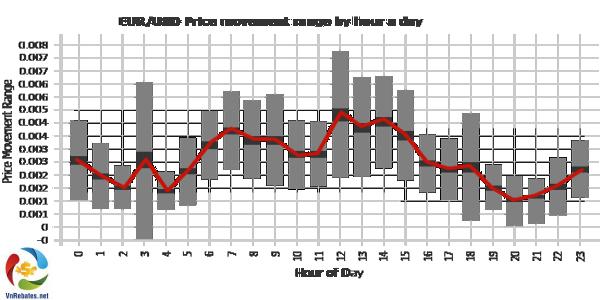 Sự thay đổi giá của EUR/USD theo giờ